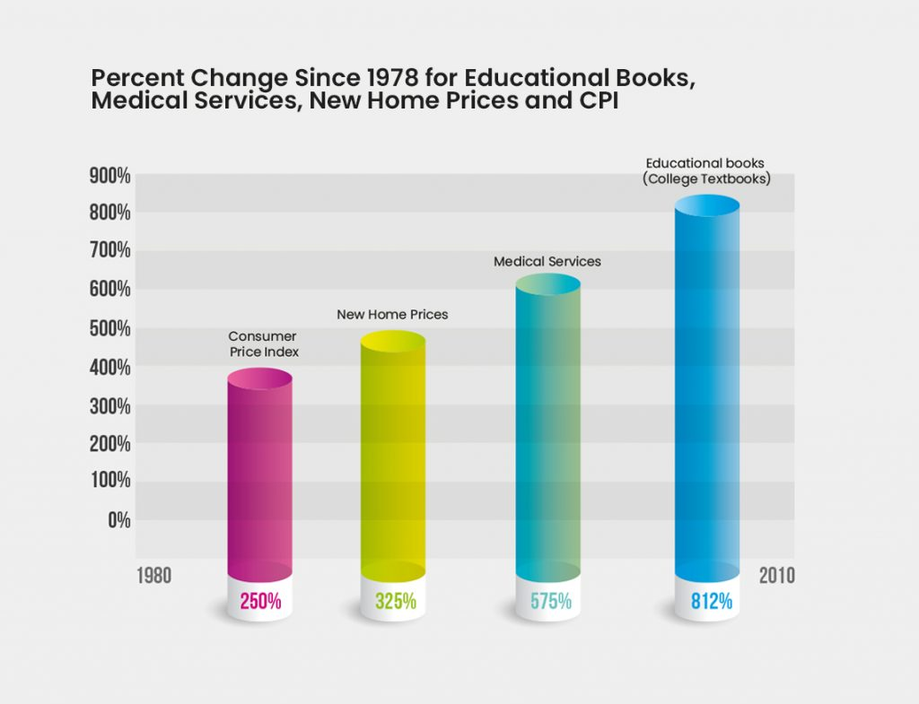 Graphical representation of percent change since 1978 for educational books, medical services, new home prices and CPI.